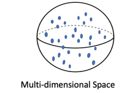multi-dimensional space