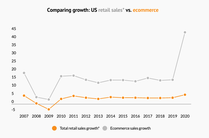 Comparing Growth: US Retail Sales vs eCommerce