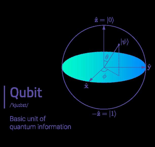 No quantum expertise required